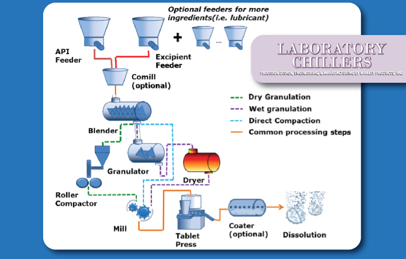 laboratorychiller-pharmaceuticals